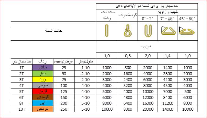 جدول مشخصات تسمه باربری (1) تسمه باربری تسمه باربری و موارد کاربرد آن در هات تپ 888